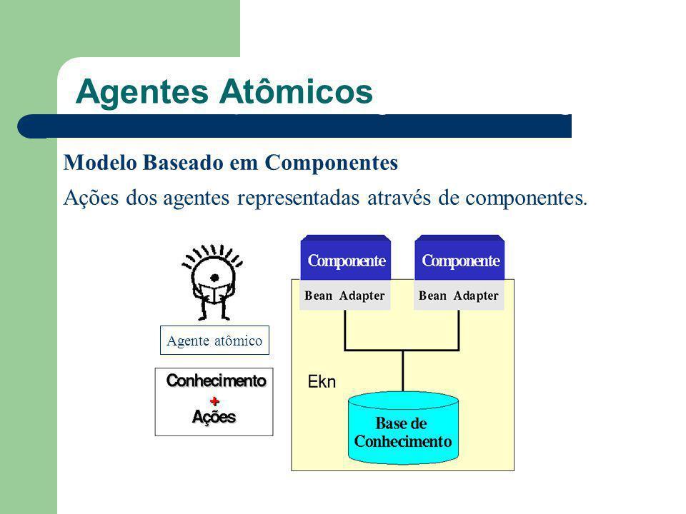 O que são Agentes Inteligentes? Agentes Atômicos Modelo Baseado em Componentes Ações dos agentes representadas através de componentes. Agente atômico