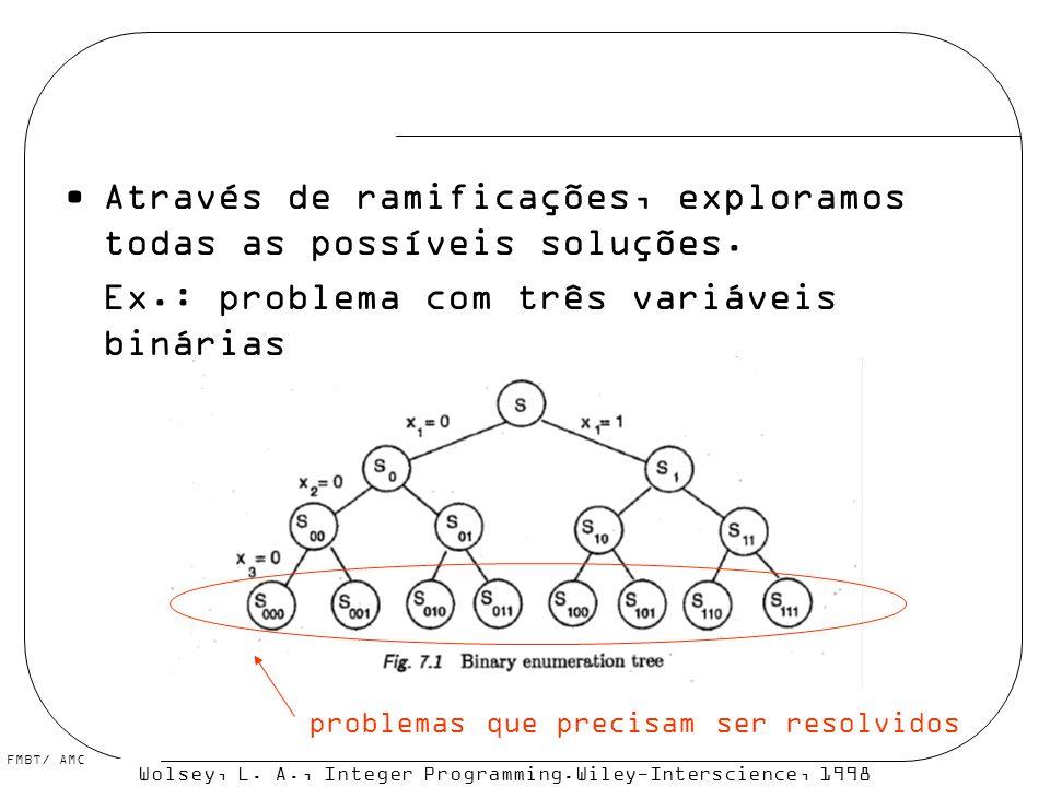 FMBT/ AMC Através de ramificações, exploramos todas as possíveis soluções. Ex.: problema com três variáveis binárias Wolsey, L. A., Integer Programmin