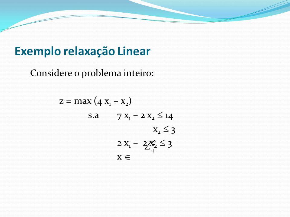 Exemplo relaxação Linear Considere o problema inteiro: z = max (4 x 1 – x 2 ) s.a7 x 1 – 2 x 2 14 x 2 3 2 x 1 – 2 x 2 3 x