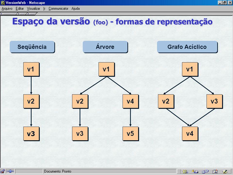 v1 v2 v3 Seqüência Árvore Grafo Acíclico v1 v2 v3 v4 v5 v1 v3 v2 v4 Espaço da versão (foo) - formas de representação