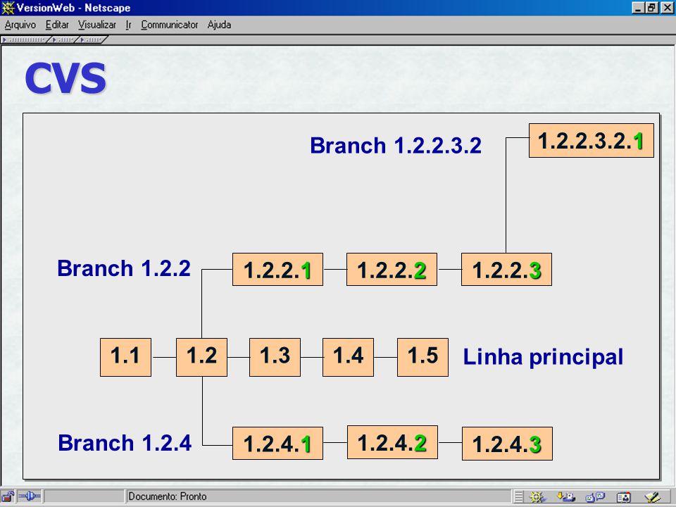 CVS 1 1.2.2.3.2.1 1 1.2.2.1 2 1.2.2.2 3 1.2.2.3 1.11.21.31.41.5 1 1.2.4.1 2 1.2.4.2 3 1.2.4.3 Branch 1.2.2.3.2 Branch 1.2.2 Linha principal Branch 1.2.4