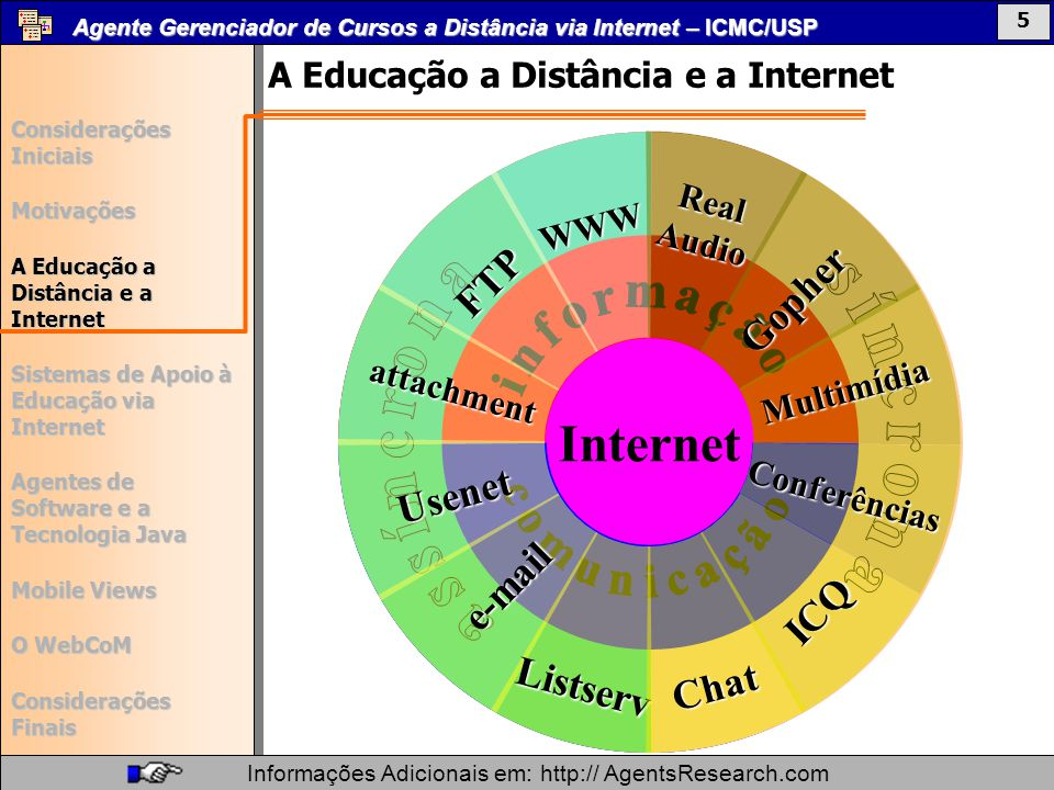 Agente Gerenciador de Cursos a Distância via Internet – ICMC/USP Informações Adicionais em: http:// AgentsResearch.com Mobile Views Considerações Iniciais Motivações A Educação a Distância e a Internet Sistemas de Apoio à Educação via Internet Agentes de Software e a Tecnologia Java Mobile Views O WebCoM Considerações Finais 37 Agente Gerenciador de Cursos a Distância via Internet – ICMC/USP Informações Adicionais em: http:// AgentsResearch.com Mobile Views Considerações Iniciais Motivações A Educação a Distância e a Internet Sistemas de Apoio à Educação via Internet Agentes de Software e a Tecnologia Java Mobile Views O WebCoM Considerações Finais 16 Interface de login Ticket Agent 1 - Envia pedido Serializa e criptografa o objeto com uma senha padrão (no servidor) 2 - Envia resposta username ####resource Nome, resource e data criptografados 1.