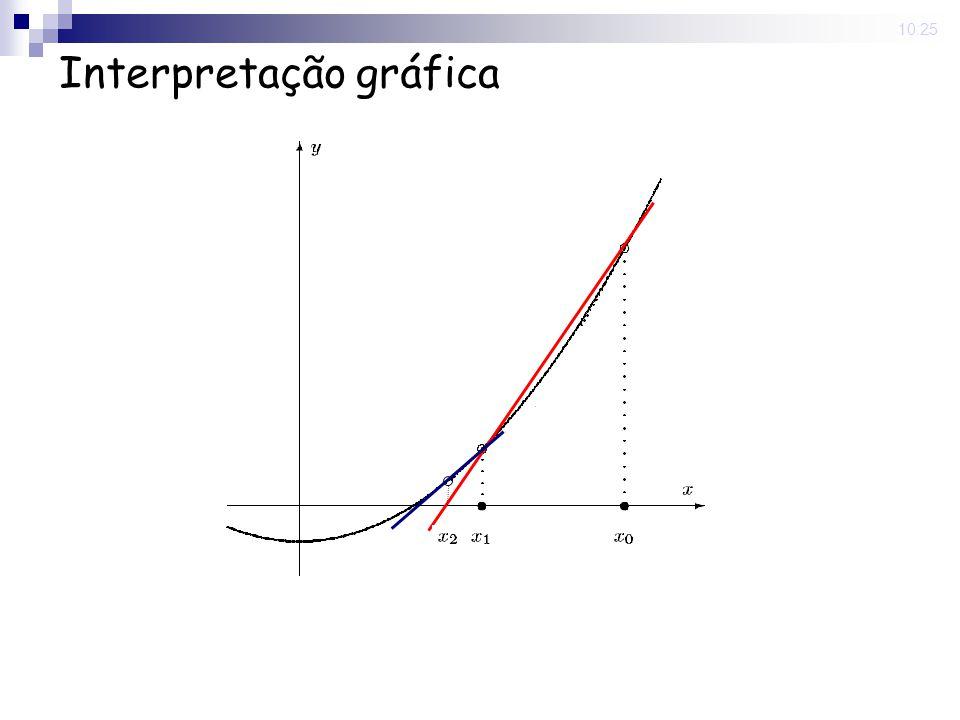 10:25 Interpretação gráfica