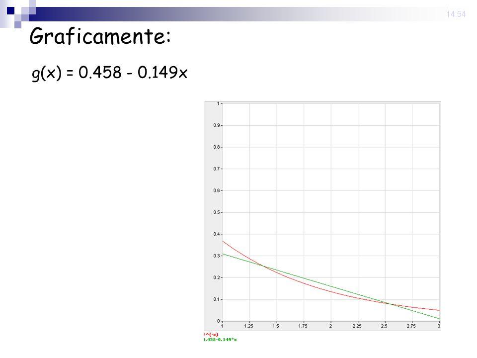 13 Jun 2008. 14:54 Graficamente: g(x) = 0.458 - 0.149x