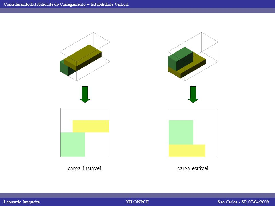 Leonardo JunqueiraSão Carlos - SP, 07/04/2009 Considerando Estabilidade do Carregamento – Estabilidade Vertical XII ONPCE carga instávelcarga estável