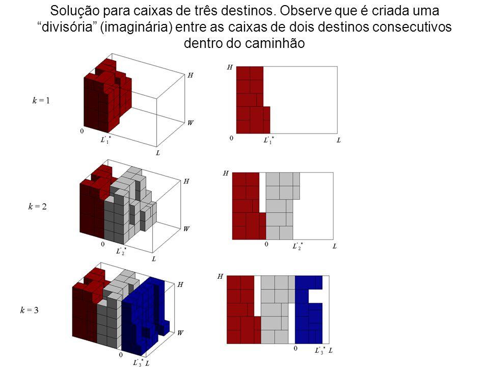 Solução para caixas de três destinos. Observe que é criada uma divisória (imaginária) entre as caixas de dois destinos consecutivos dentro do caminhão