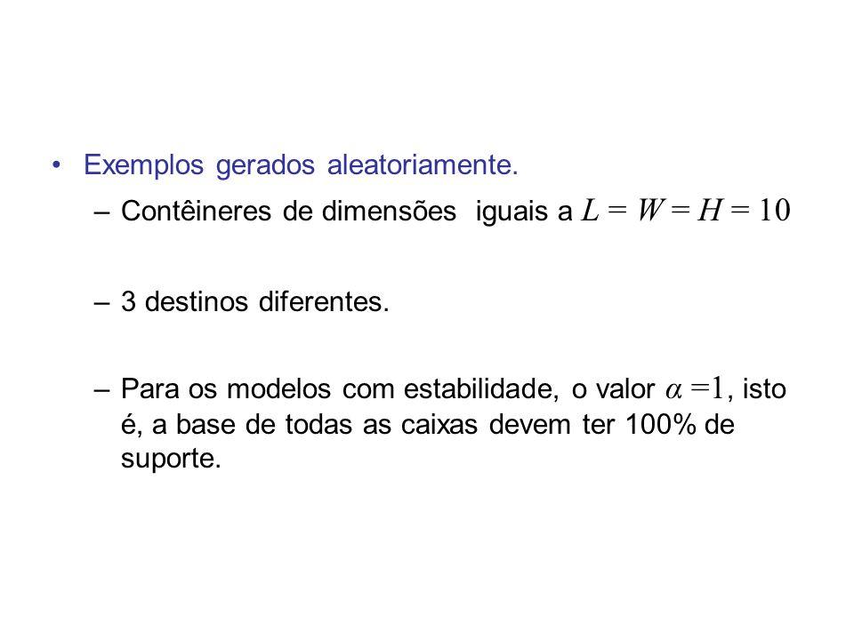 Exemplos gerados aleatoriamente. –Contêineres de dimensões iguais a L = W = H = 10 –3 destinos diferentes. –Para os modelos com estabilidade, o valor