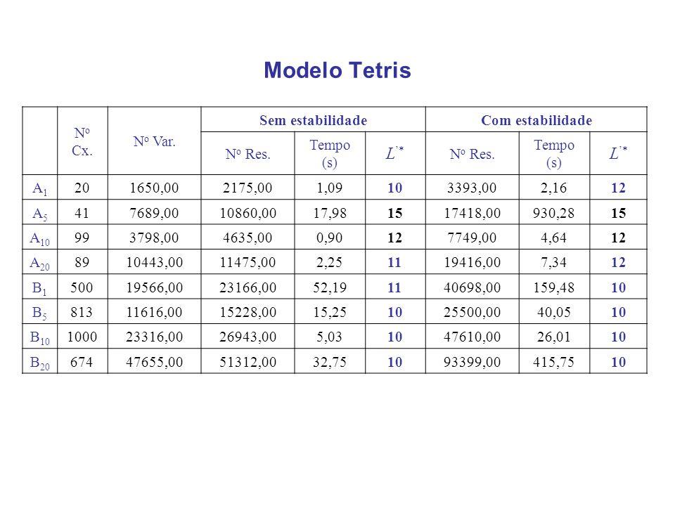 Modelo Tetris N o Cx.N o Var. Sem estabilidadeCom estabilidade N o Res.