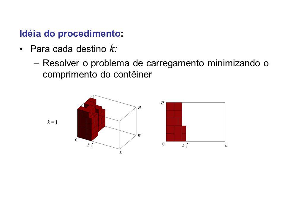 Idéia do procedimento: Para cada destino k: –Resolver o problema de carregamento minimizando o comprimento do contêiner