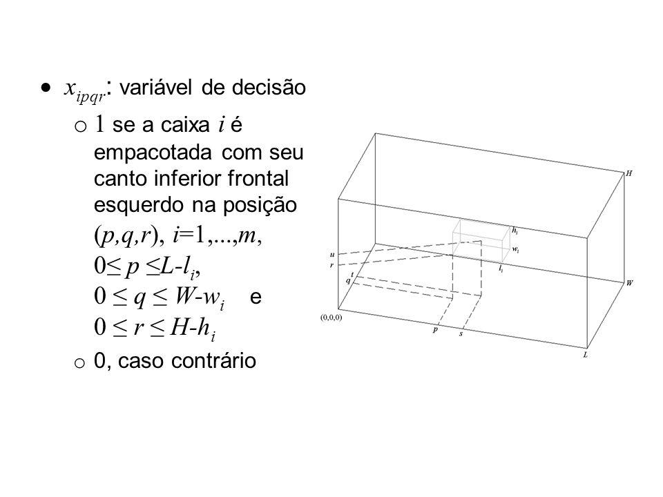 x ipqr : variável de decisão o 1 se a caixa i é empacotada com seu canto inferior frontal esquerdo na posição (p,q,r), i=1,...,m, 0 p L-l i, 0 q W-w i e 0 r H-h i o 0, caso contrário
