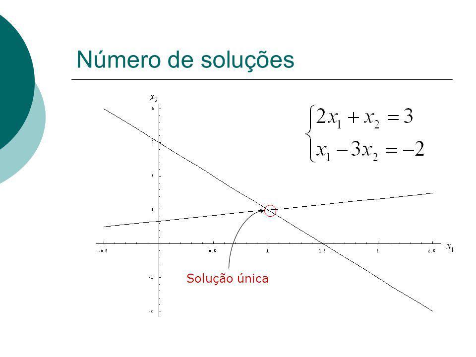Número de soluções Infinitas soluções
