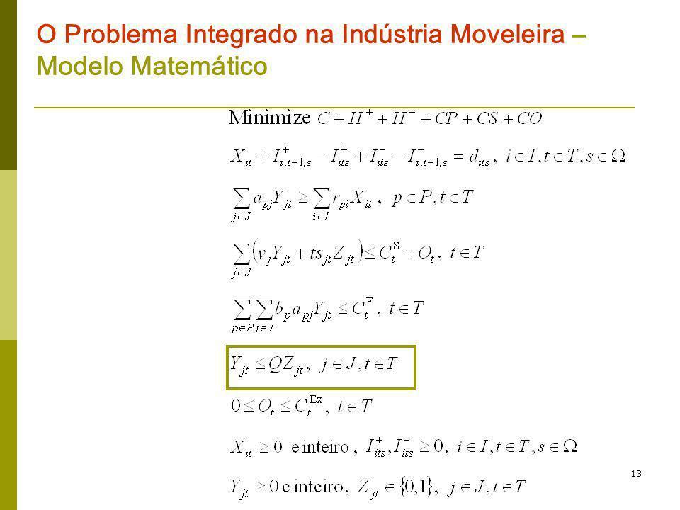 13 O Problema Integrado na Indústria Moveleira – Modelo Matemático