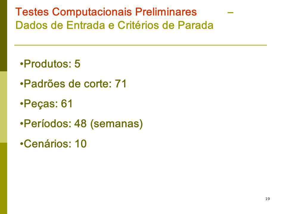 19 Testes Computacionais Preliminares – Dados de Entrada e Critérios de Parada Produtos: 5 Padrões de corte: 71 Peças: 61 Períodos: 48 (semanas) Cenár