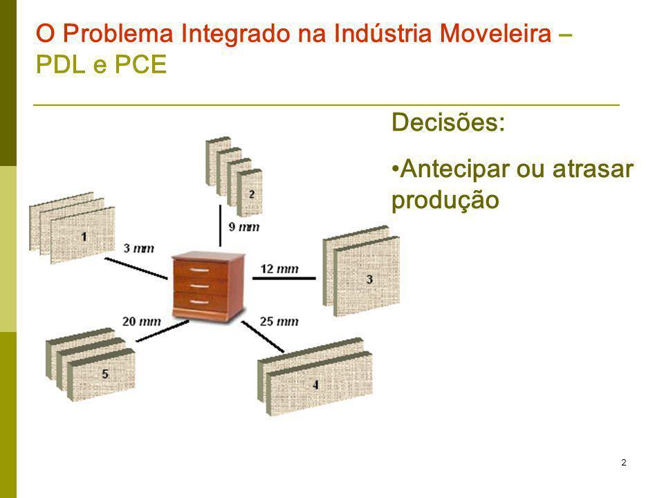 2 O Problema Integrado na Indústria Moveleira – PDL e PCE Decisões: Antecipar ou atrasar produção
