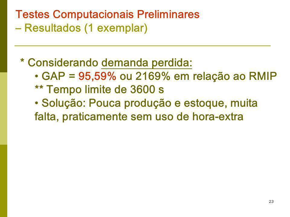 23 Testes Computacionais Preliminares – Resultados (1 exemplar) * Considerando demanda perdida: GAP = 95,59% ou 2169% em relação ao RMIP ** Tempo limi