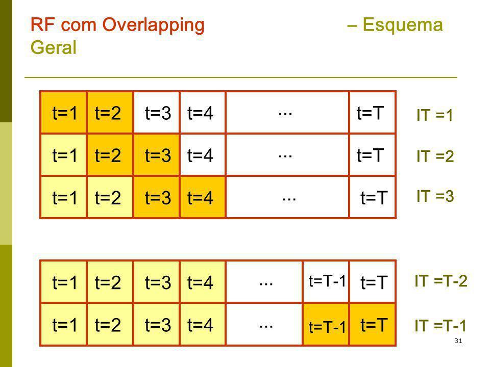 31 RF com Overlapping – Esquema Geral t=1t=2t=3t=Tt=4... t=1t=2t=3 t=T t=4... t=1t=2t=3t=Tt=4... t=1t=2t=3t=Tt=4... t=1t=2t=3t=Tt=4... t=T-1 IT =1 IT