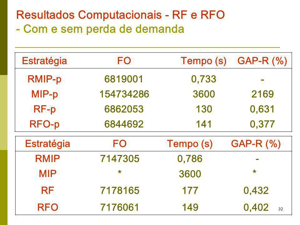 32 Resultados Computacionais - RF e RFO - Com e sem perda de demanda EstratégiaFOTempo (s)GAP-R (%) RMIP-p68190010,733- MIP-p15473428636002169 RF-p686