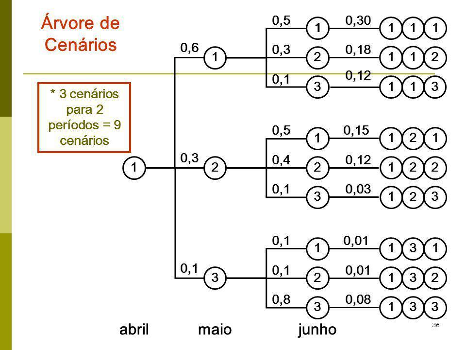 36 Árvore de Cenários * 3 cenários para 2 períodos = 9 cenários