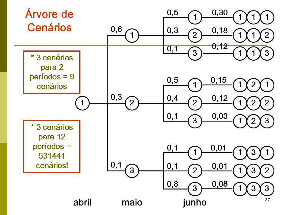 37 Árvore de Cenários * 3 cenários para 2 períodos = 9 cenários * 3 cenários para 12 períodos = 531441 cenários!