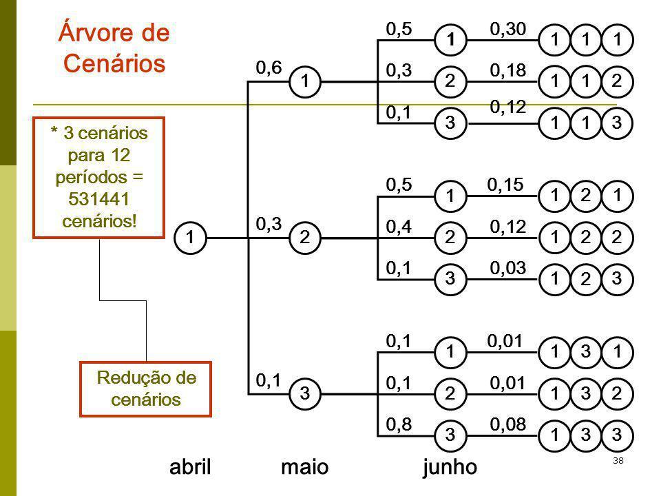 38 Árvore de Cenários * 3 cenários para 12 períodos = 531441 cenários! Redução de cenários