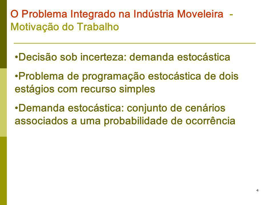 4 O Problema Integrado na Indústria Moveleira - Motivação do Trabalho Decisão sob incerteza: demanda estocástica Problema de programação estocástica d