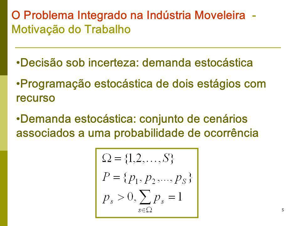 5 O Problema Integrado na Indústria Moveleira - Motivação do Trabalho Decisão sob incerteza: demanda estocástica Programação estocástica de dois estág