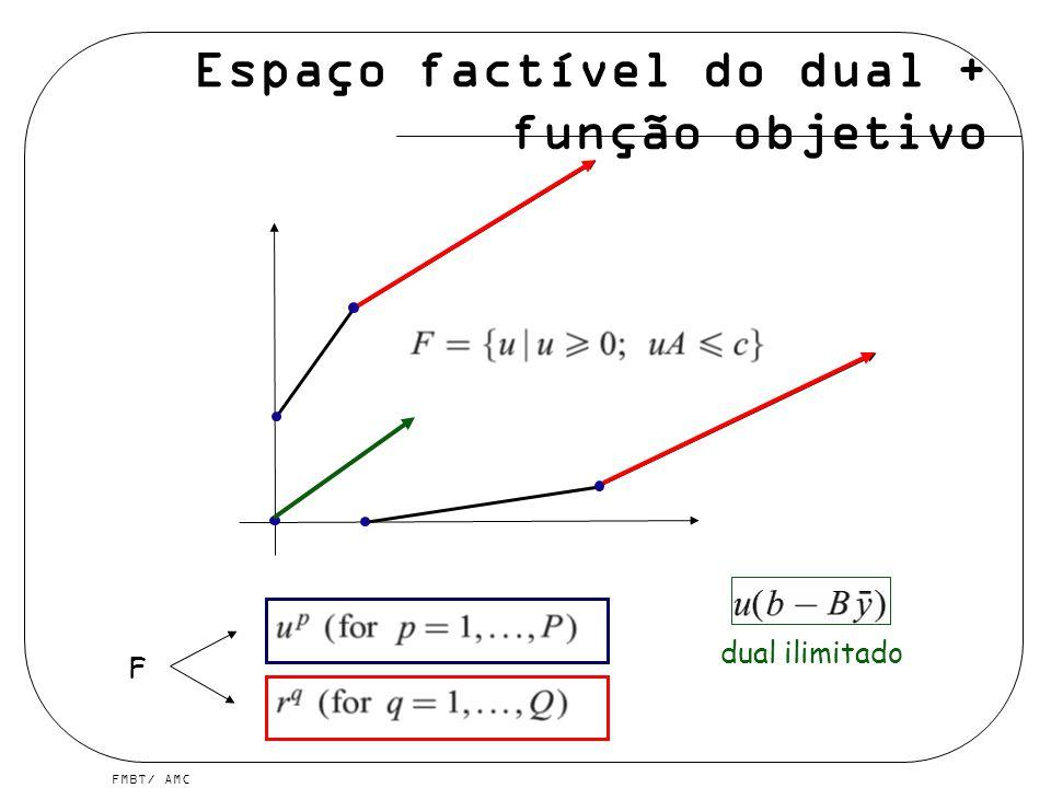 FMBT/ AMC Espaço factível do dual + função objetivo F dual ilimitado