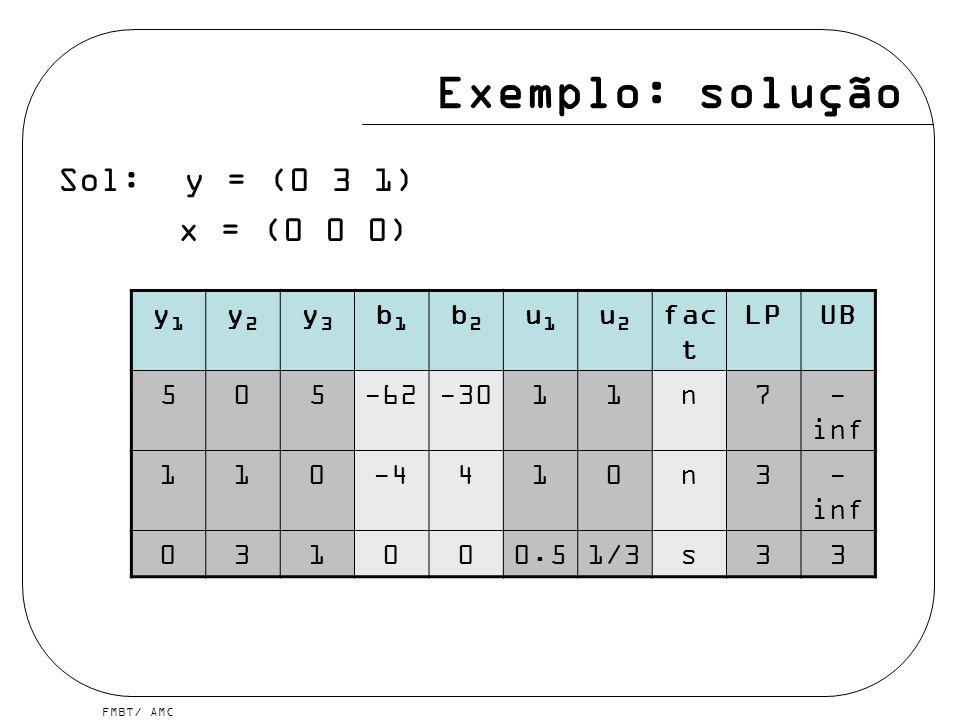 FMBT/ AMC Exemplo: solução Sol: y = (0 3 1) x = (0 0 0) y1y1 y2y2 y3y3 b1b1 b2b2 u1u1 u2u2 fac t LPUB 505-62-3011n7- inf 110-4410n3- inf 031000.51/3s3