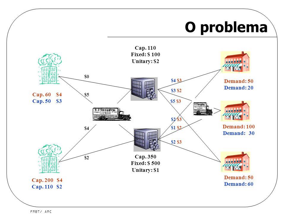 FMBT/ AMC O problema Cap. 110 Fixed: $ 100 Unitary: $2 Cap. 350 Fixed: $ 500 Unitary: $1 Cap. 60 $4 Cap. 50 $3 Cap. 200 $4 Cap. 110 $2 Demand: 50 Dema