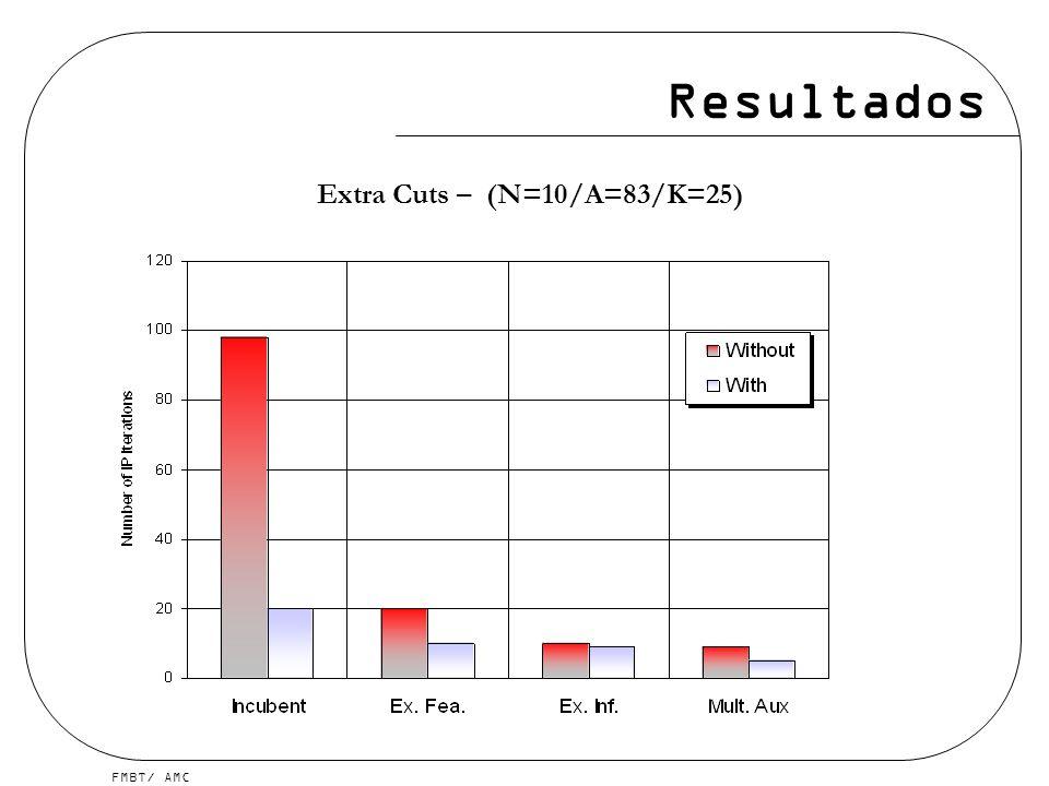 FMBT/ AMC Resultados Extra Cuts – (N=10/A=83/K=25)
