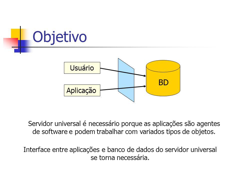 Objetivo Interface entre aplicações e banco de dados do servidor universal se torna necessária. BD UsuárioAplicação Servidor universal é necessário po