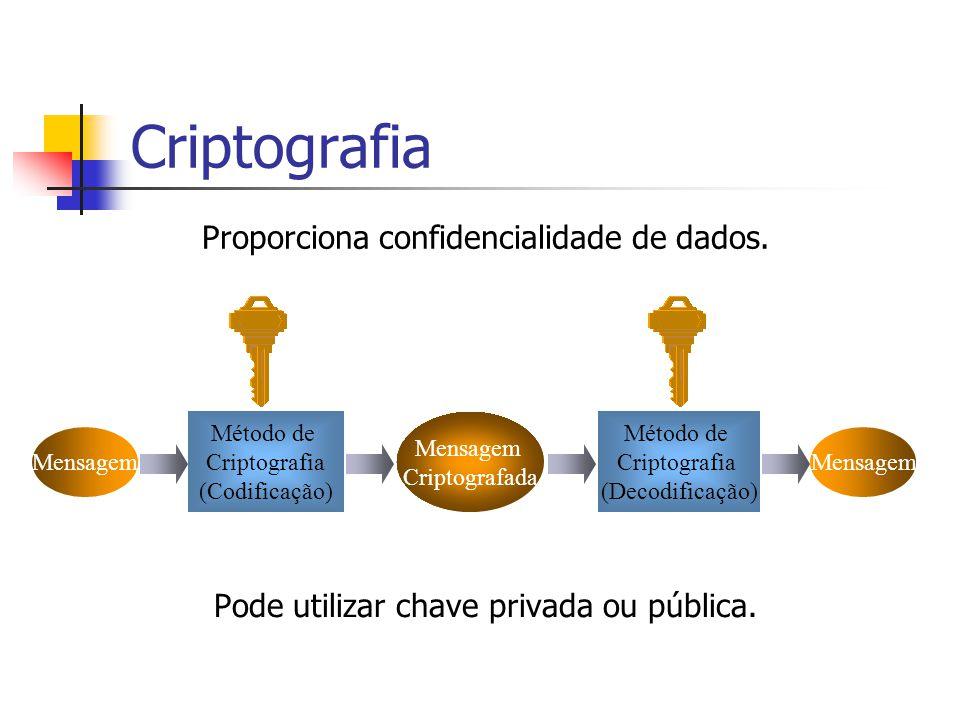 Criptografia Mensagem Criptografada Método de Criptografia (Codificação) Método de Criptografia (Decodificação) Pode utilizar chave privada ou pública