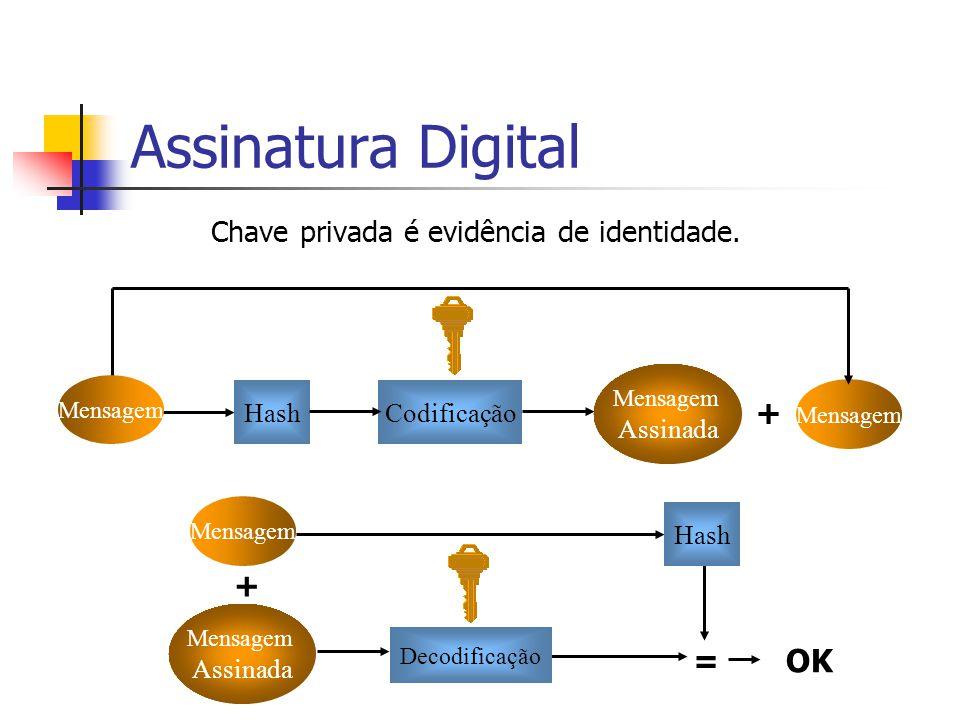 Mensagem + Assinatura Digital Chave privada é evidência de identidade. Mensagem Assinada + Mensagem Hash =OK HashCodificação Mensagem Assinada Decodif