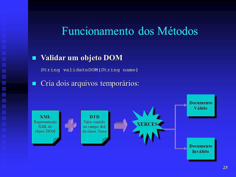 25 Funcionamento dos Métodos Validar um objeto DOM Validar um objeto DOM String validateDOM(String name) Documento Válido Documento Válido Documento Inválido Documento Inválido XERCES XML Representação XML do objeto DOM XML Representação XML do objeto DOM DTD Valor contido no campo dtd da classe Name DTD Valor contido no campo dtd da classe Name Cria dois arquivos temporários: Cria dois arquivos temporários: