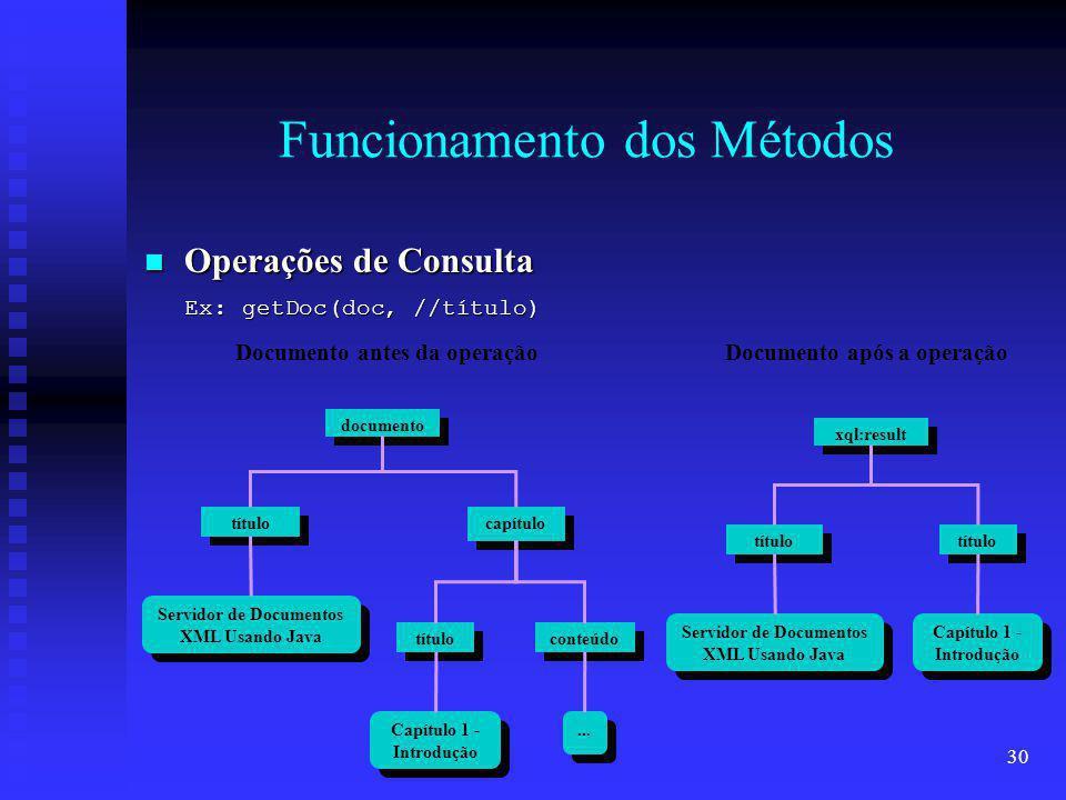 30 Funcionamento dos Métodos documento título conteúdo capítulo Servidor de Documentos XML Usando Java Capítulo 1 - Introdução...