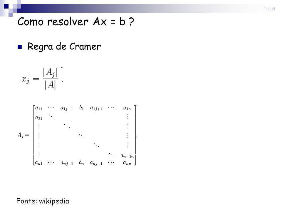 15:54 Como resolver Ax = b ? Regra de Cramer Fonte: wikipedia