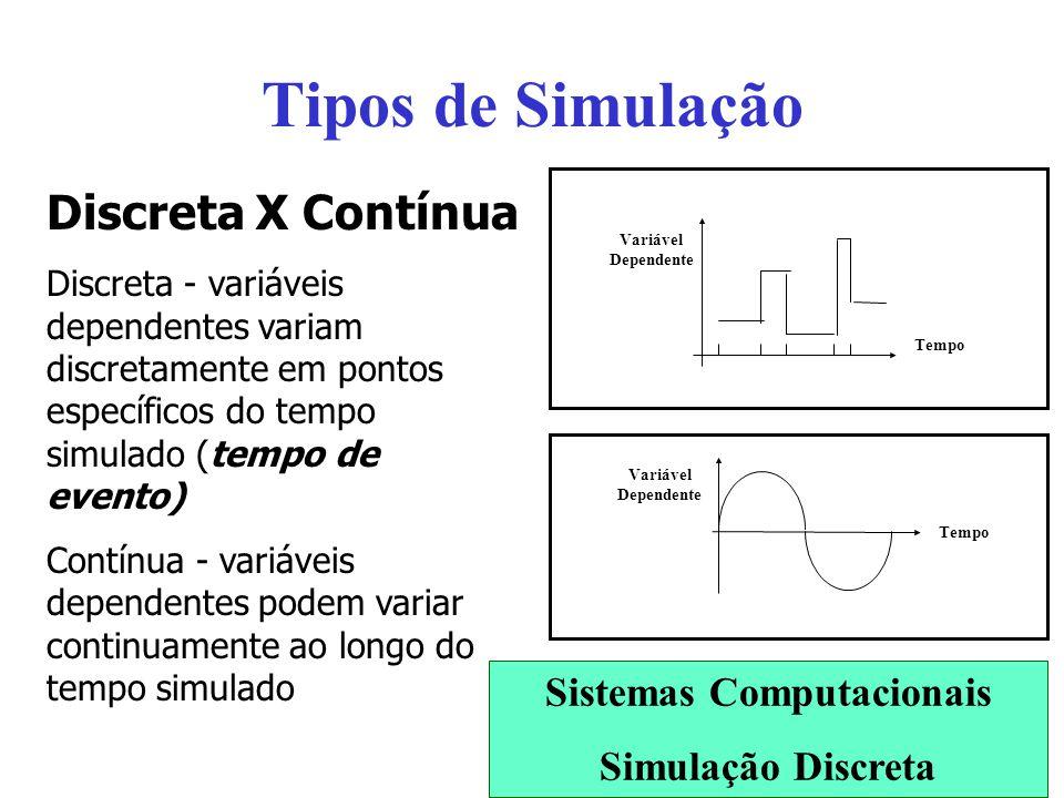 Tipos de Simulação Discreta X Contínua Discreta - variáveis dependentes variam discretamente em pontos específicos do tempo simulado (tempo de evento)
