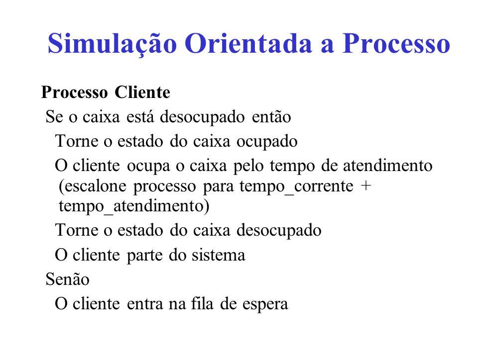Processo Cliente Se o caixa está desocupado então Torne o estado do caixa ocupado O cliente ocupa o caixa pelo tempo de atendimento (escalone processo