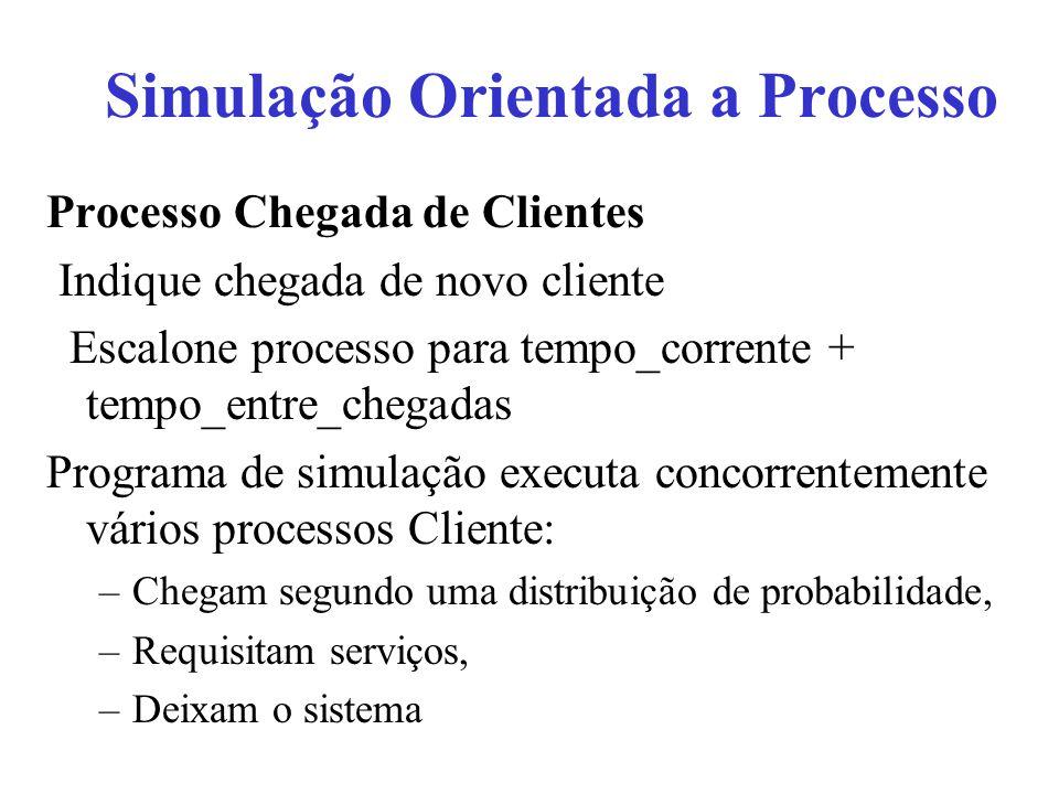 Processo Chegada de Clientes Indique chegada de novo cliente Escalone processo para tempo_corrente + tempo_entre_chegadas Programa de simulação execut