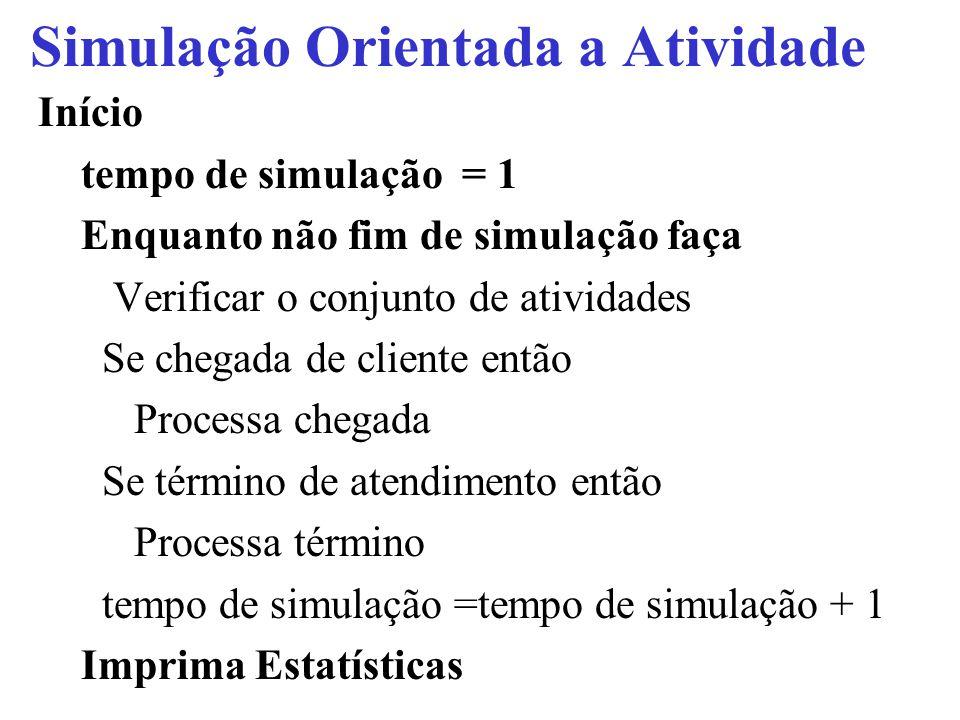 Início tempo de simulação = 1 Enquanto não fim de simulação faça Verificar o conjunto de atividades Se chegada de cliente então Processa chegada Se té