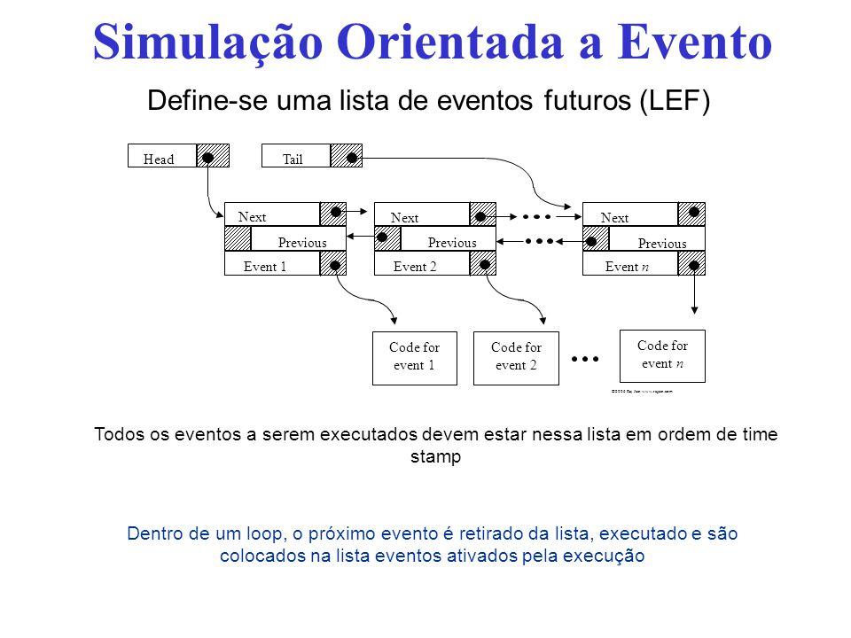 Define-se uma lista de eventos futuros (LEF) Simulação Orientada a Evento Todos os eventos a serem executados devem estar nessa lista em ordem de time