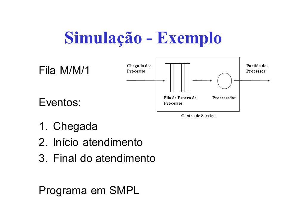 Simulação - Exemplo Fila M/M/1 Eventos: 1.Chegada 2.Início atendimento 3.Final do atendimento Programa em SMPL Chegada dos Processos Partida dos Proce