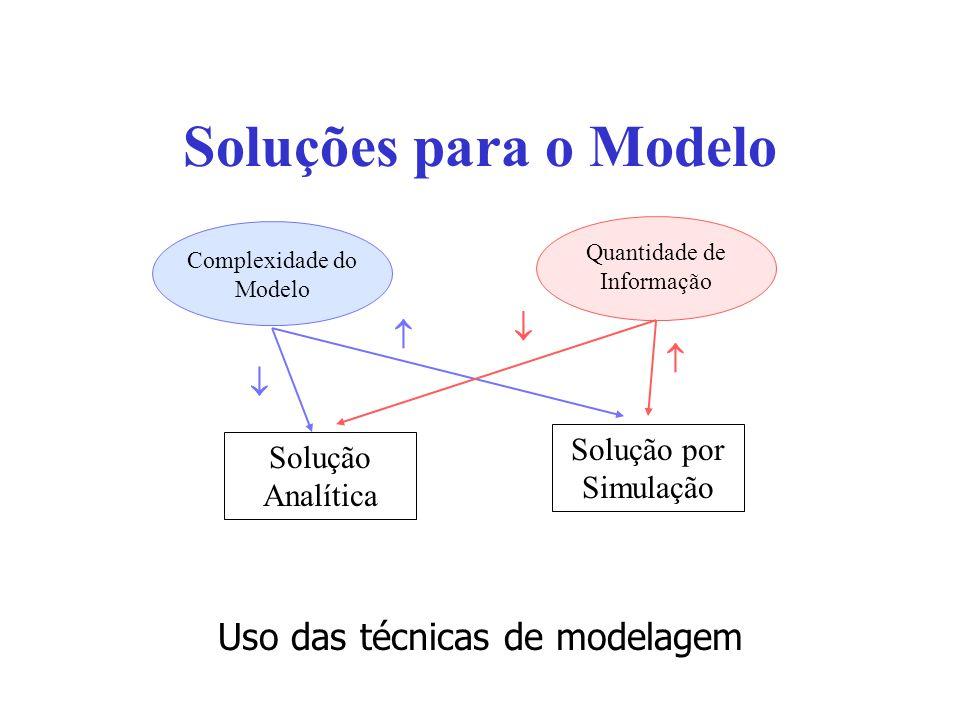 Soluções para o Modelo Uso das técnicas de modelagem Quantidade de Informação Complexidade do Modelo Solução por Simulação Solução Analítica