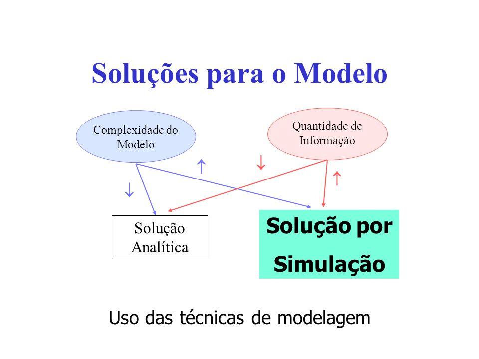 Soluções para o Modelo Uso das técnicas de modelagem Quantidade de Informação Complexidade do Modelo Solução por Simulação Solução Analítica Solução p