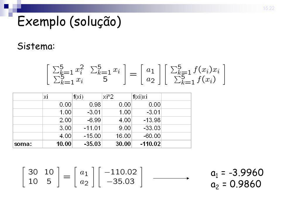 12 Jun 2008. 15:22 Exemplo (solução) Sistema: a 1 = -3.9960 a 2 = 0.9860