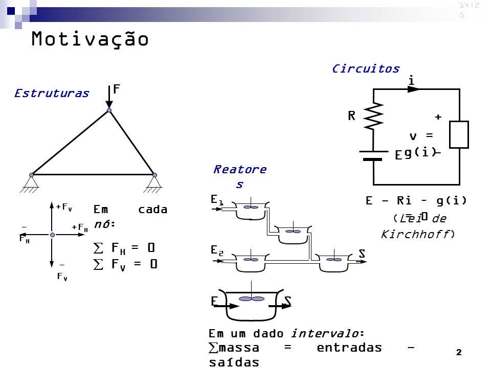 2 14:2 5 F +F V -FV-FV +F H -FH-FH Em cada nó: F H = 0 F V = 0 Estruturas (Lei de Kirchhoff) R E i v = g(i) + - E - Ri – g(i) = 0 Circuitos Reatore s