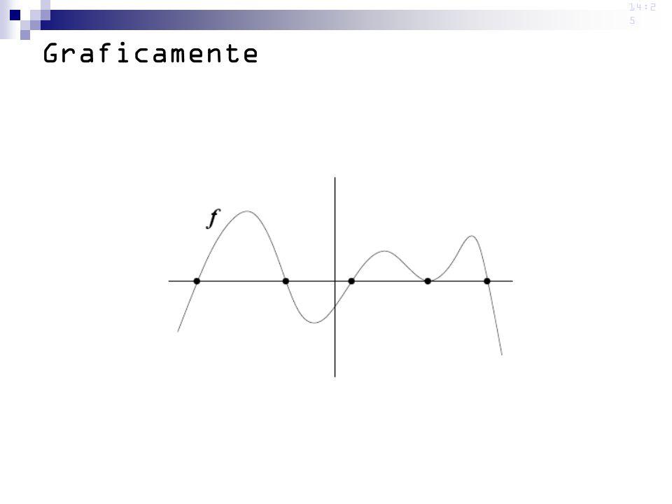14:2 5 Graficamente