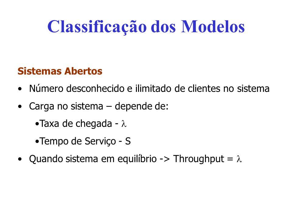 Classificação dos Modelos Sistemas Abertos Número desconhecido e ilimitado de clientes no sistema Carga no sistema – depende de: Taxa de chegada - Tem