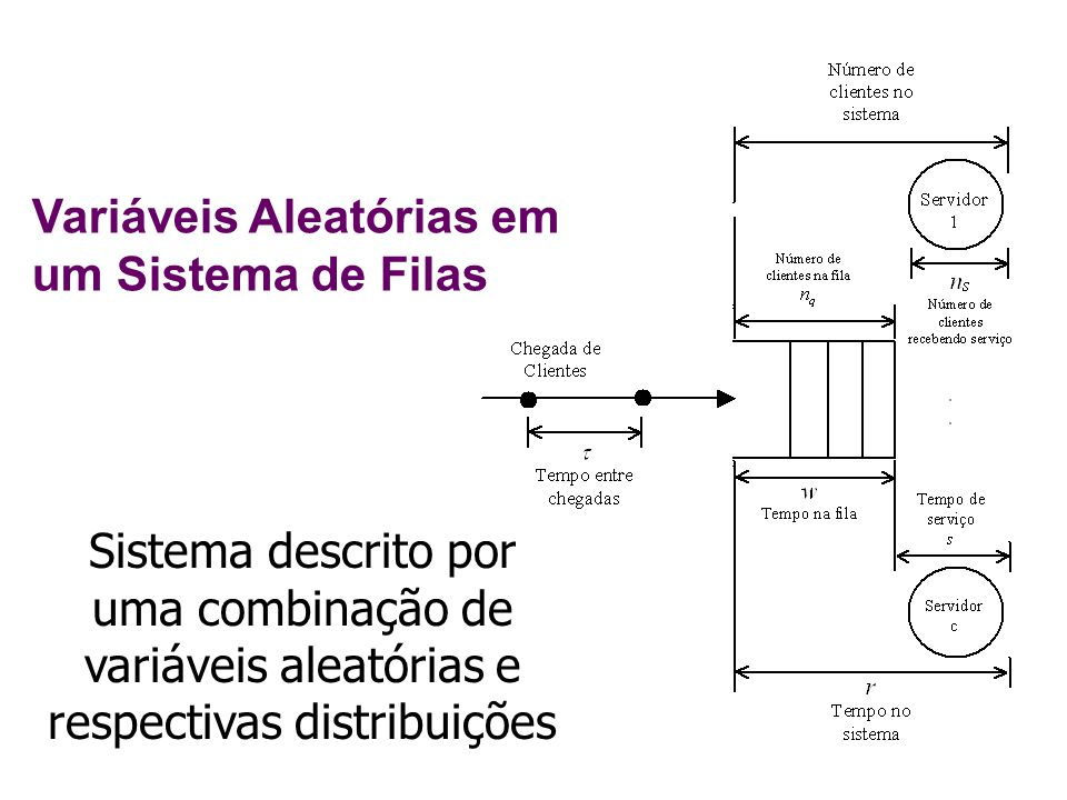 Variáveis Aleatórias em um Sistema de Filas Sistema descrito por uma combinação de variáveis aleatórias e respectivas distribuições