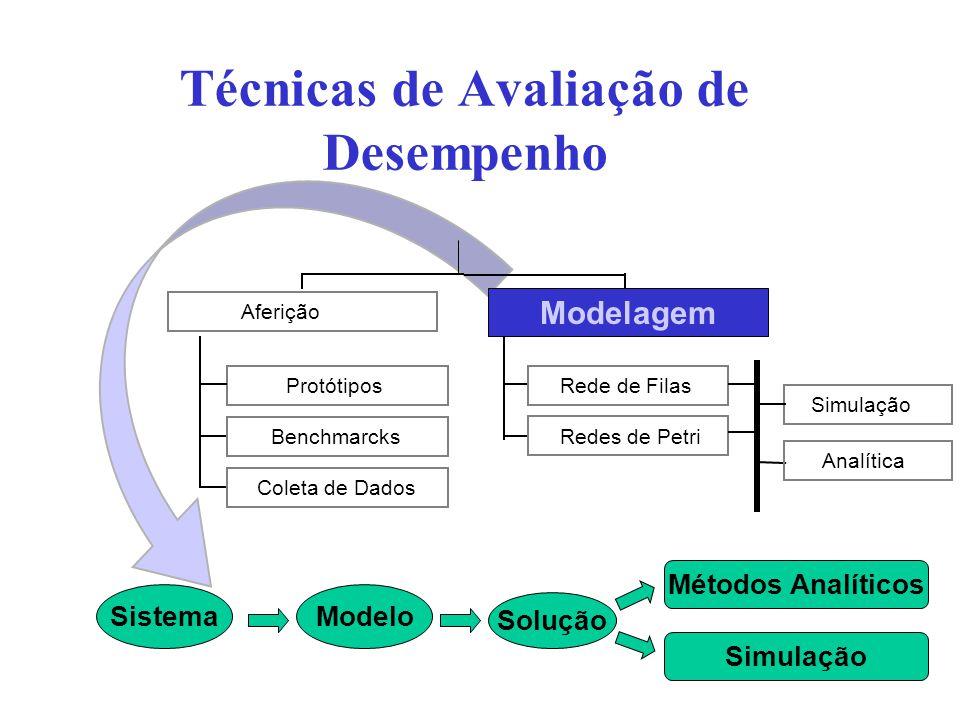Técnicas de Avaliação de Desempenho Modelo Solução Métodos Analíticos Simulação Sistema Protótipos Benchmarcks Coleta de Dados Aferição Rede de Filas